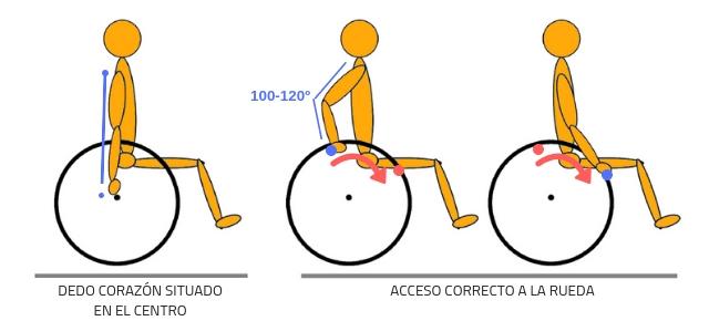 Acceso a la rueda trasera